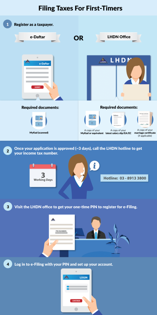 Income Tax Malaysia Filing For The First Time
