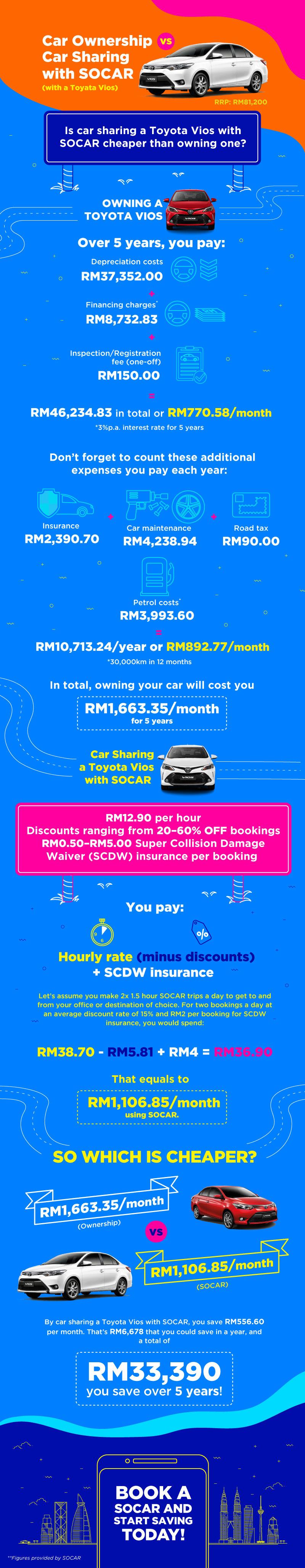 SOCAR car ownership vs car sharing toyota vios infographic