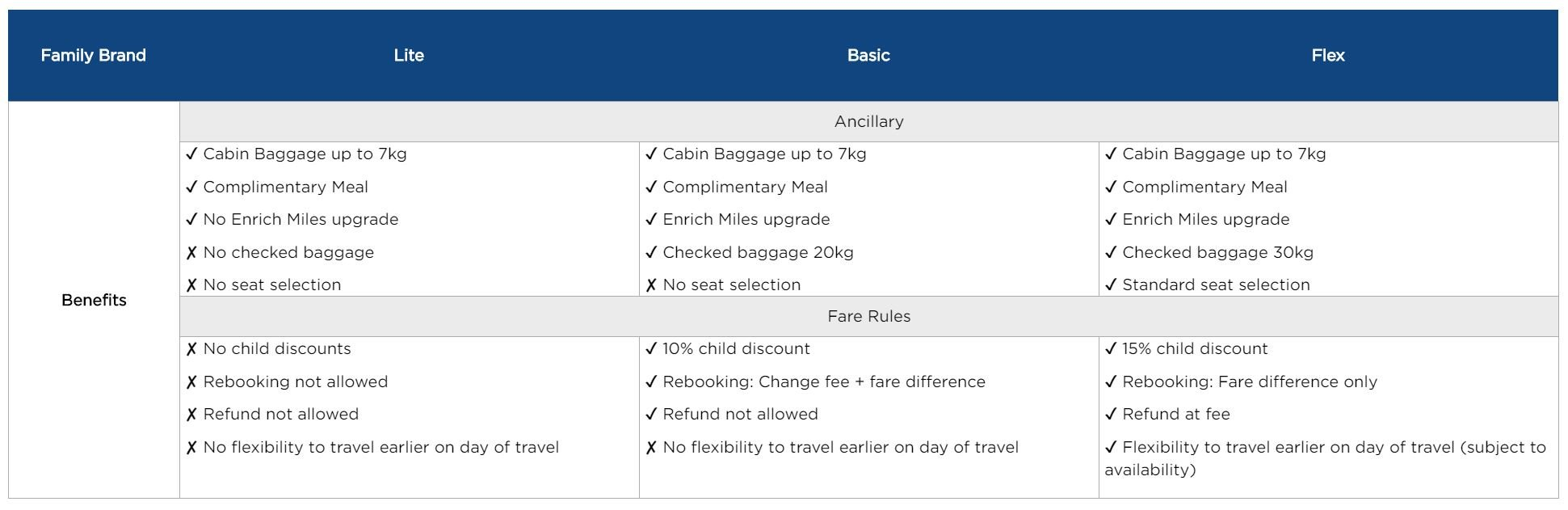 Malaysia Airlines New Economy Fares 2020