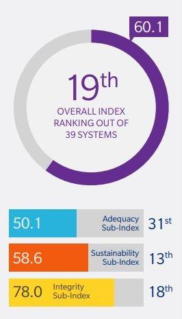 mercer retirement index 2