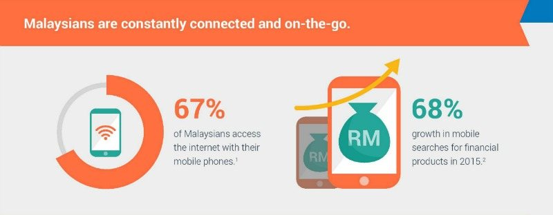 Trends Report! Truth About Malaysian's Behaviour Online