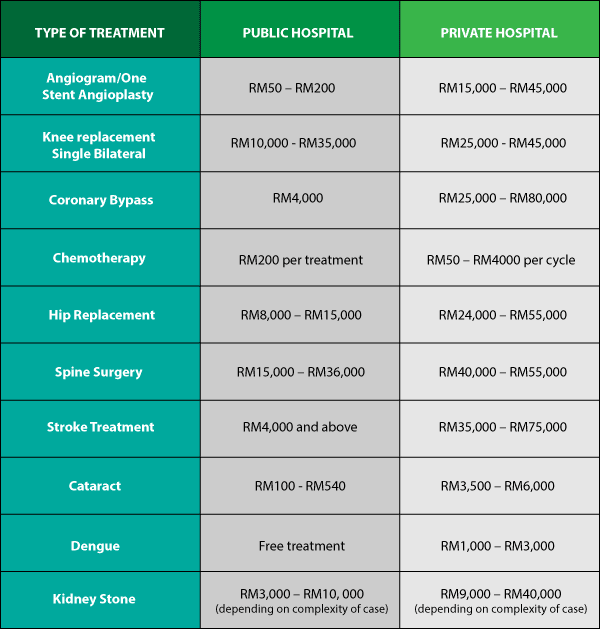 **Note that these prices may vary depending on the different healthcare providers as well as the severity of the medical condition.  sc 1 st  RinggitPlus & Government and Private Hospitals in Malaysia: How Much Do They ...