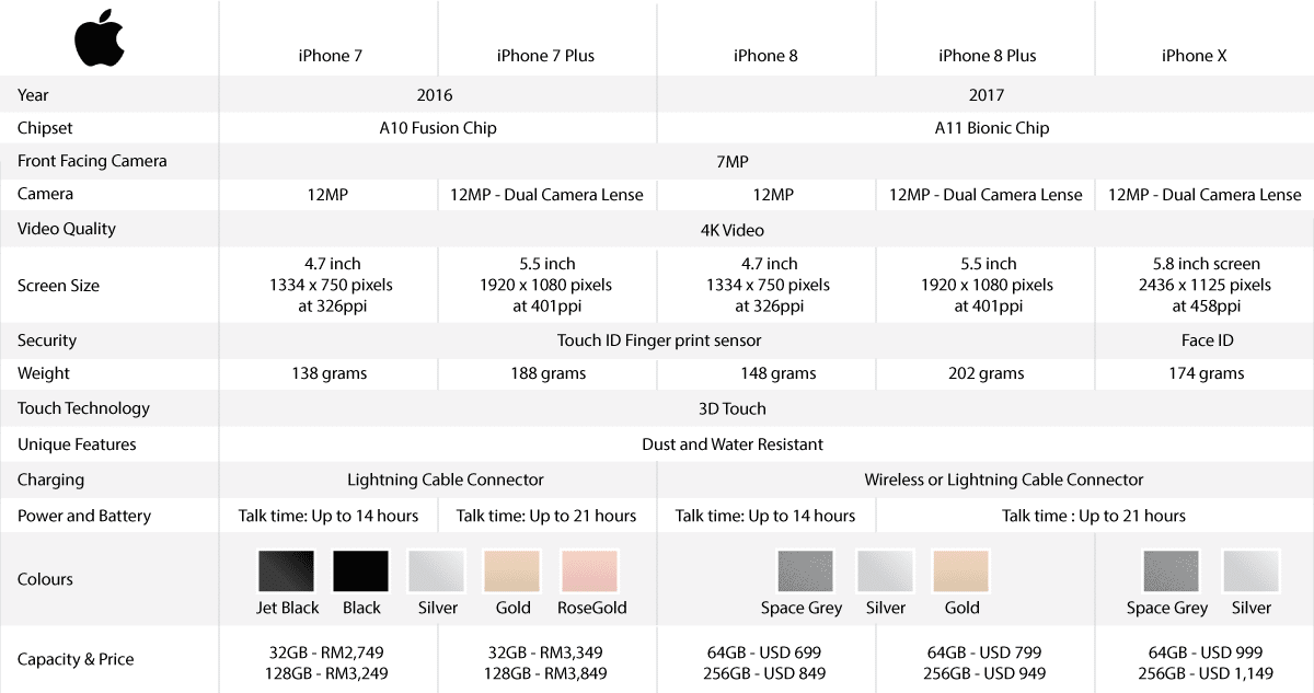 Of The Iphone 7 Series Price Drop Instead Check Out Our Comparison Table Below And Take A Look At What You Ll Get From These Le Smartphones