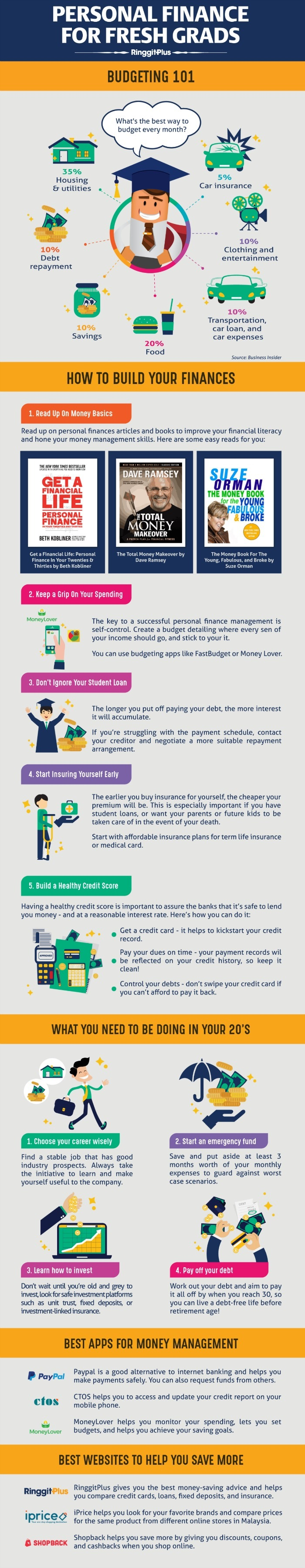 the ultimate financial tips for fresh grads ringgitplus com