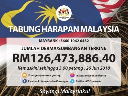 Tabung Harapan Surpasses RM 100 Million Mark In Less Than A Month