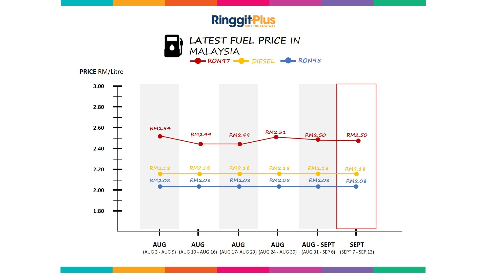 Petrol Price Malaysia Live Updates (RON95, RON97 & Diesel)
