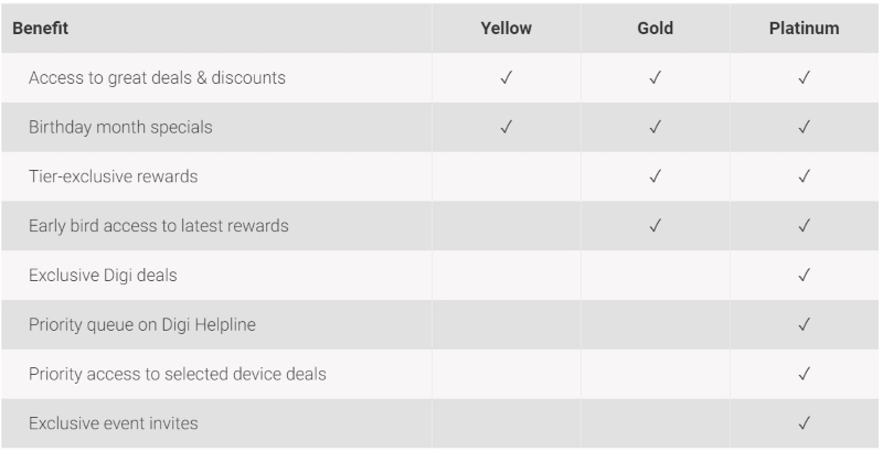 Digi Launches Upgraded MyDigi Rewards With New Tiers And