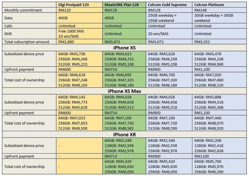 2018 Iphone Postpaid Plan Comparison Celcom Digi Maxis U Mobile