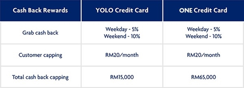 Enjoy Up To 10 Cashback For Grab Transactions With Uob Credit Cards