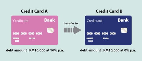 Should you Apply for a Balance Transfer Programme to Cut your Credit Card Debt?