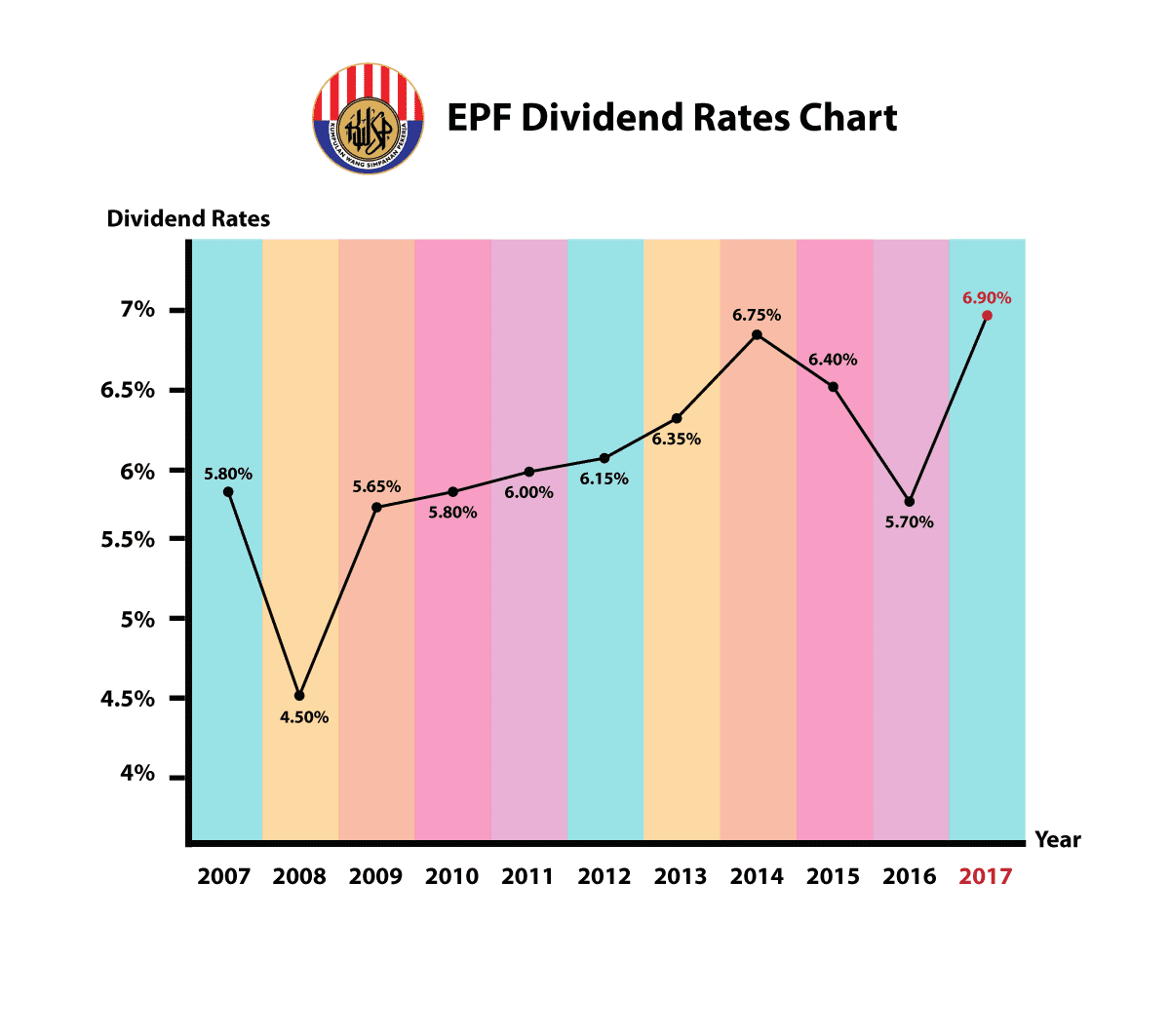 EPF 2017 Dividend - Everything That You Need To Know
