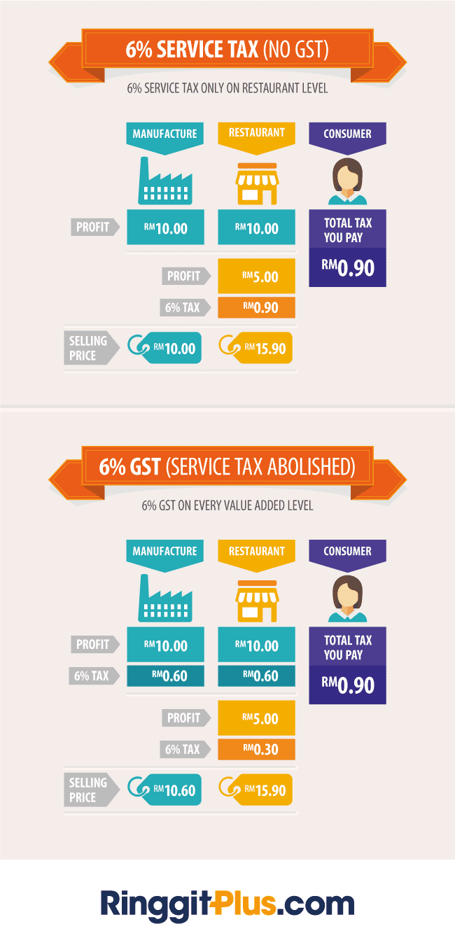 GST In Malaysia – Are you Ready?