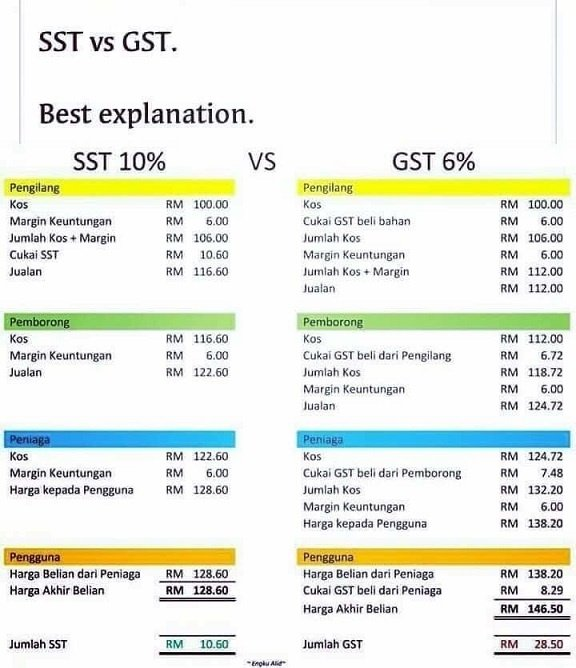 Gst To Sst Understanding The Facts And Figures