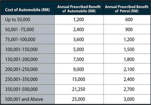 Malaysia Income Tax Guide 2016