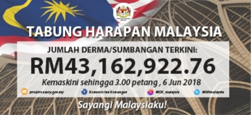 Tabung Harapan Donations Surges Past RM40 Million In Just One Week