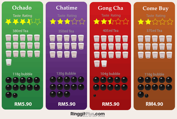 How much bubble tea are you getting for your buck (or ringgit!)?